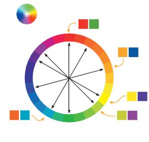 ruota colori complementari